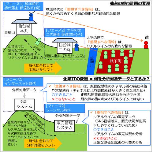 仙台の都市計画.png