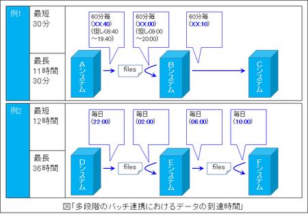 他段階のバッチ連携におけるデータの到達時間.png