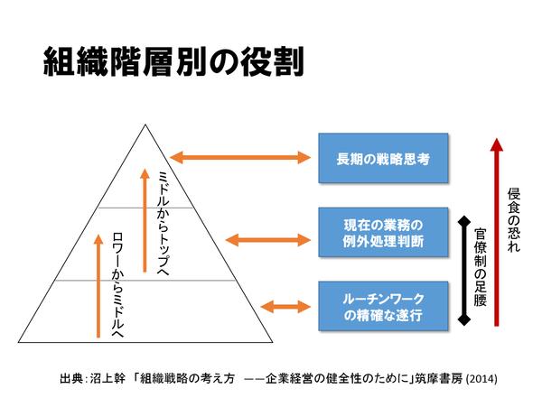 組織階層別の役割