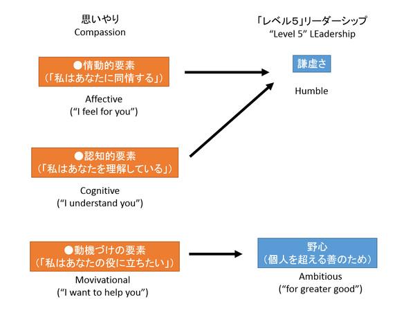 図 2 「レベル5」のリーダーを際立たせるふたつの特性