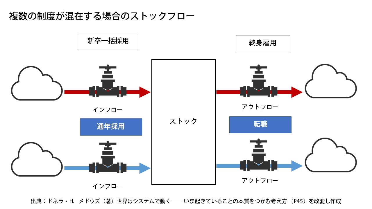 ついに日本の終身雇用制度が完全終了へ:平凡でもフルーツでもなく ...