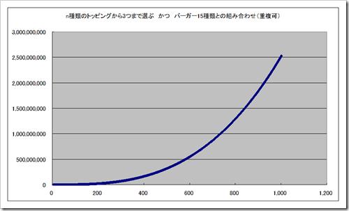 burg_graph1